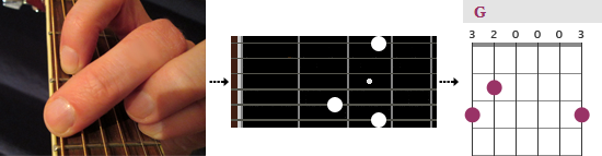 different chord diagrams