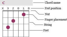 Chord chart with explanations