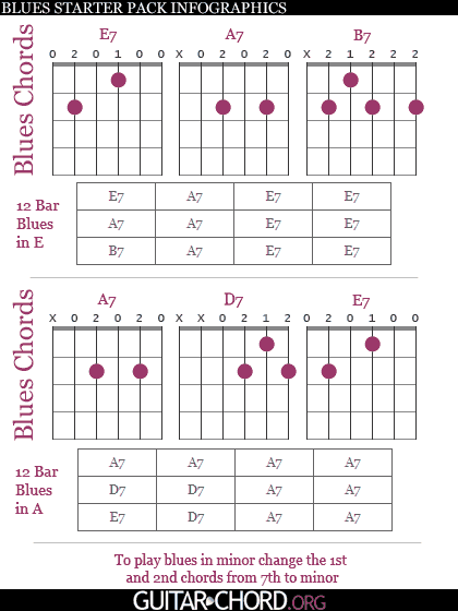 collection of blues chords diagram and progressions
